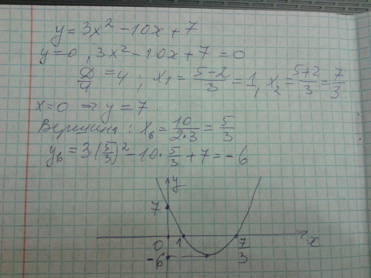 функции 3x график изобразите 2 y