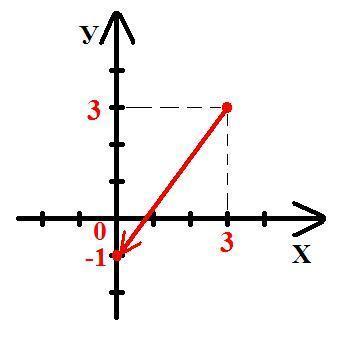На рисунке нарисован красный вектор. <br>Модуль перемещения