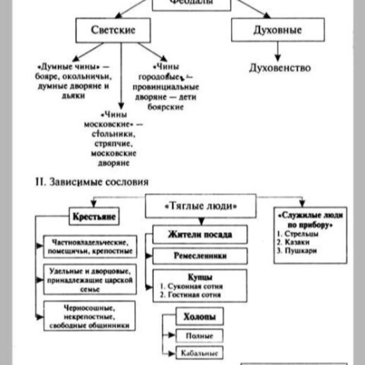 Схема структура российского общества фото 119