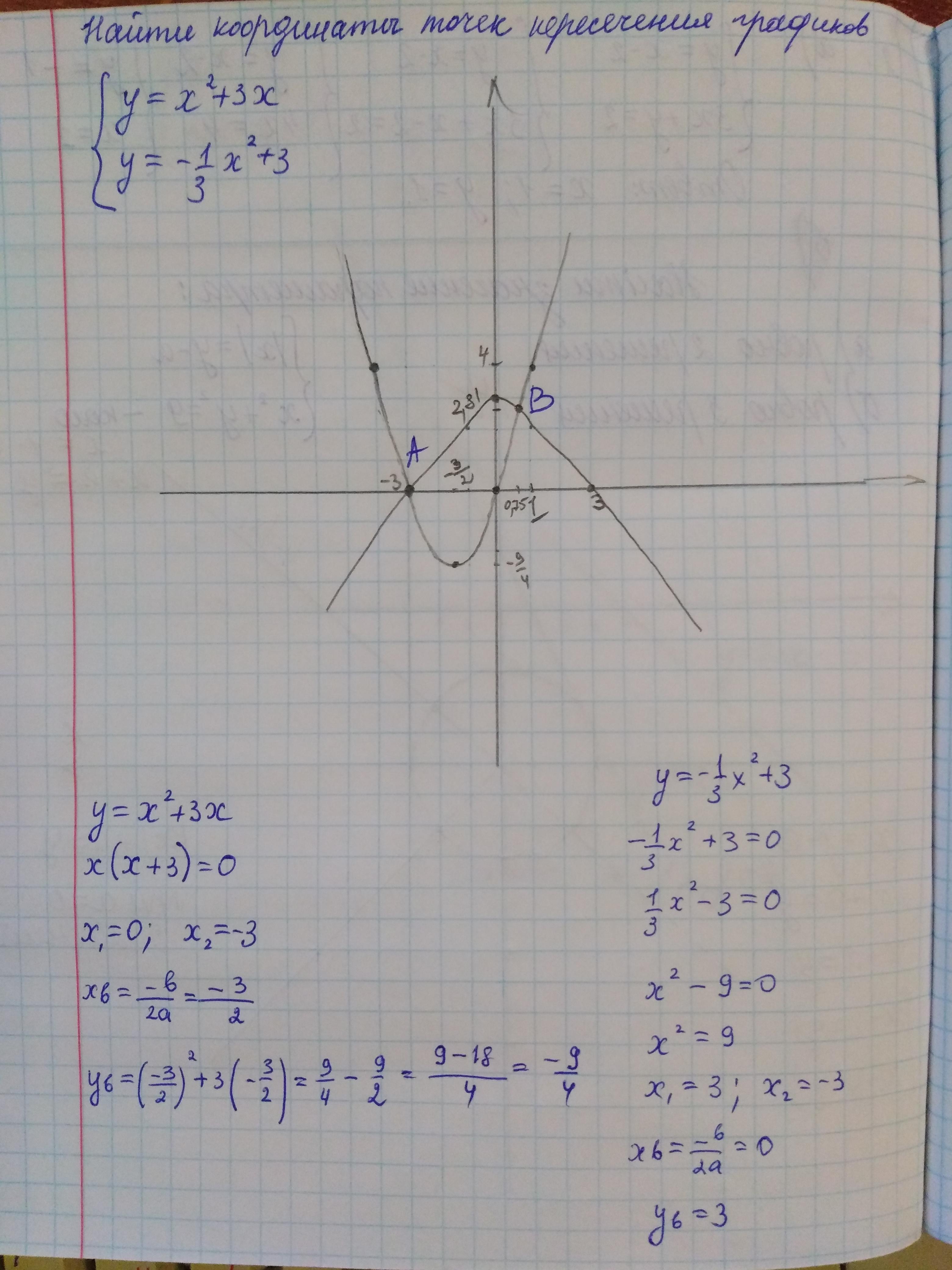 Найдите координаты точек пересечения графиков