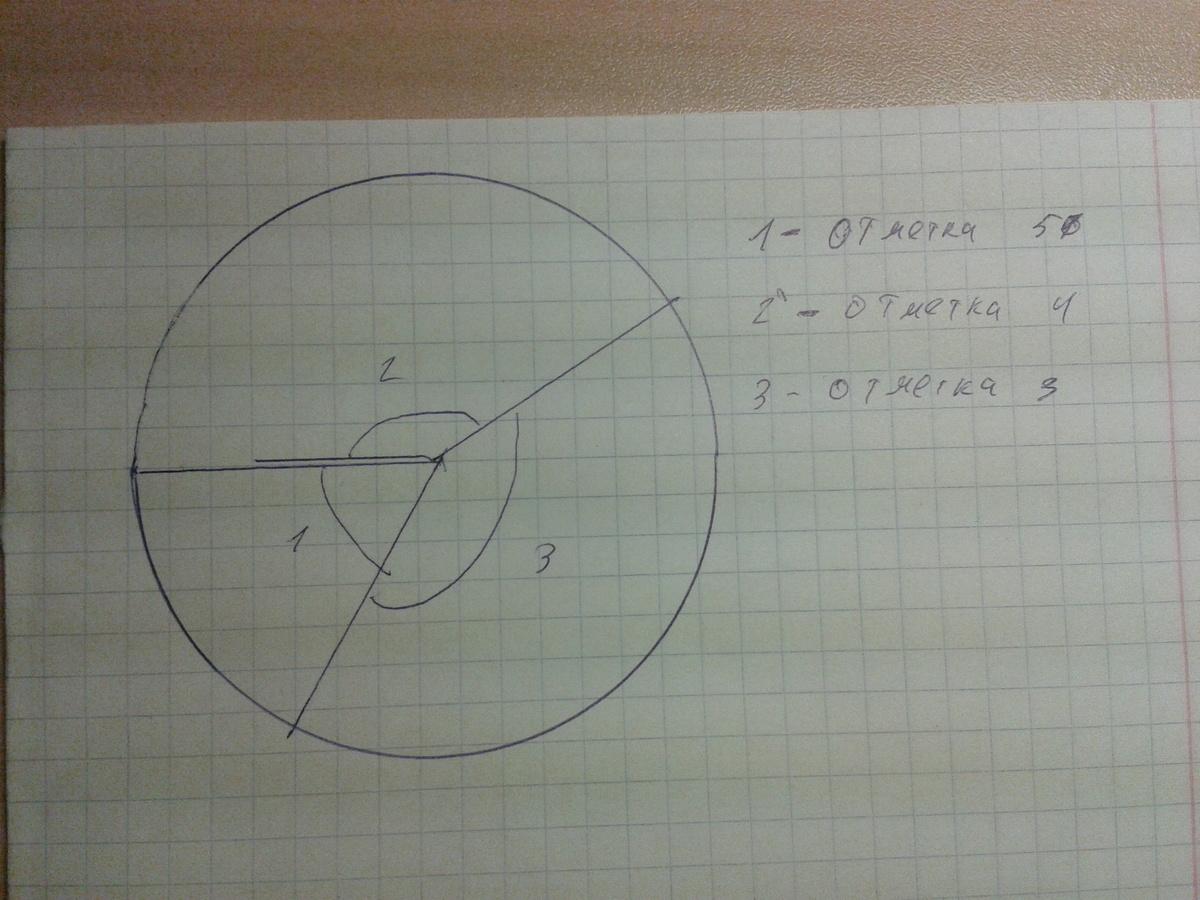 За контрольную работу учащиеся класса получили отметки  Загрузить jpg