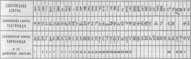 Словянская азбука состояла из линий..это я прочитала в одной