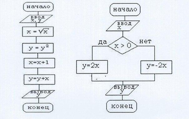 Блок схемы алгоритма решения задачи решение задач приводящих к понятию производной