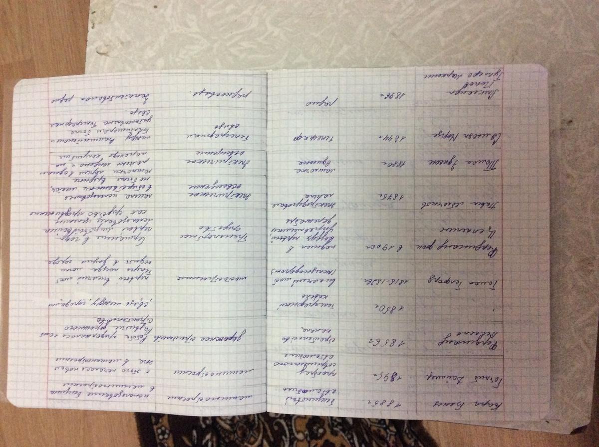 Готовая таблица по истории 8класс по пораграфу 17 автор юдовская