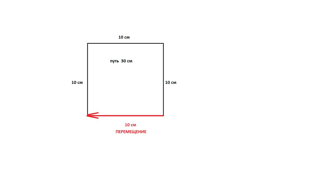Изобразите схематически траекторию движения точек 248