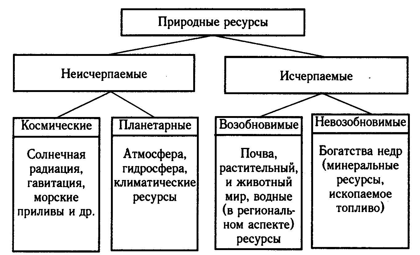 Схема виды природных ресурсов