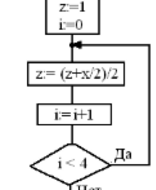 Дана блок схема какое значение будет иметь z на
