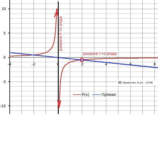 Постройте график функции y=x-2/2x-x² и