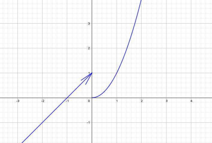 Найти точку разрыва функции (на фото)