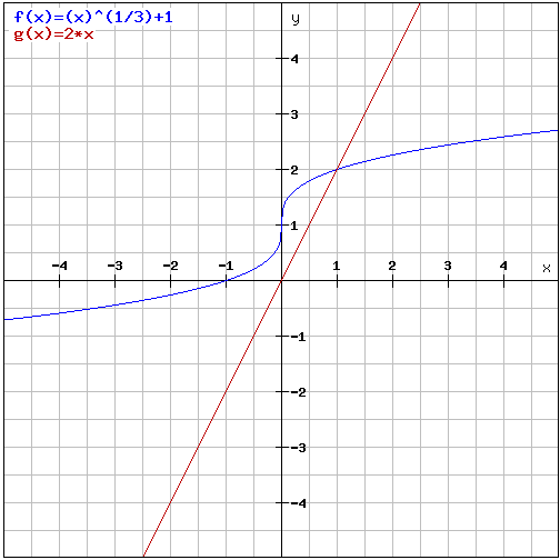 graph of ln - 500×500