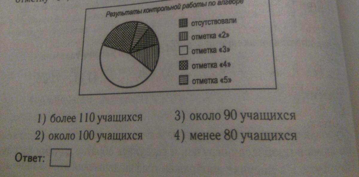 Завуч школы подвёл итоги контрольной работы по алгебре в девятых  Загрузить jpg