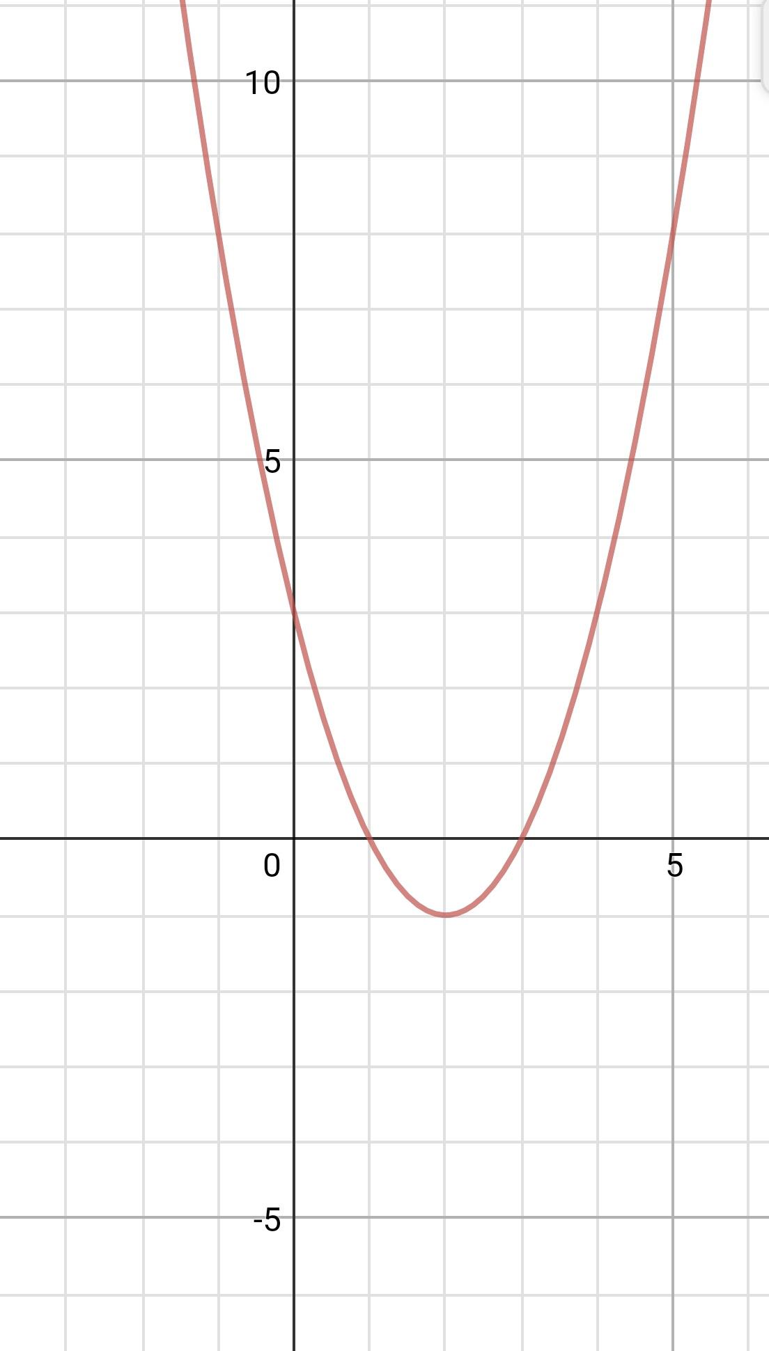 График функции как найти вершину