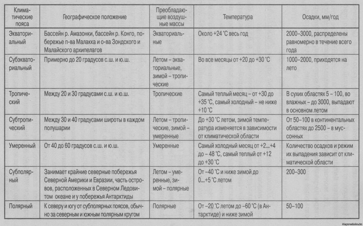 Климатические таблицы 7 класс