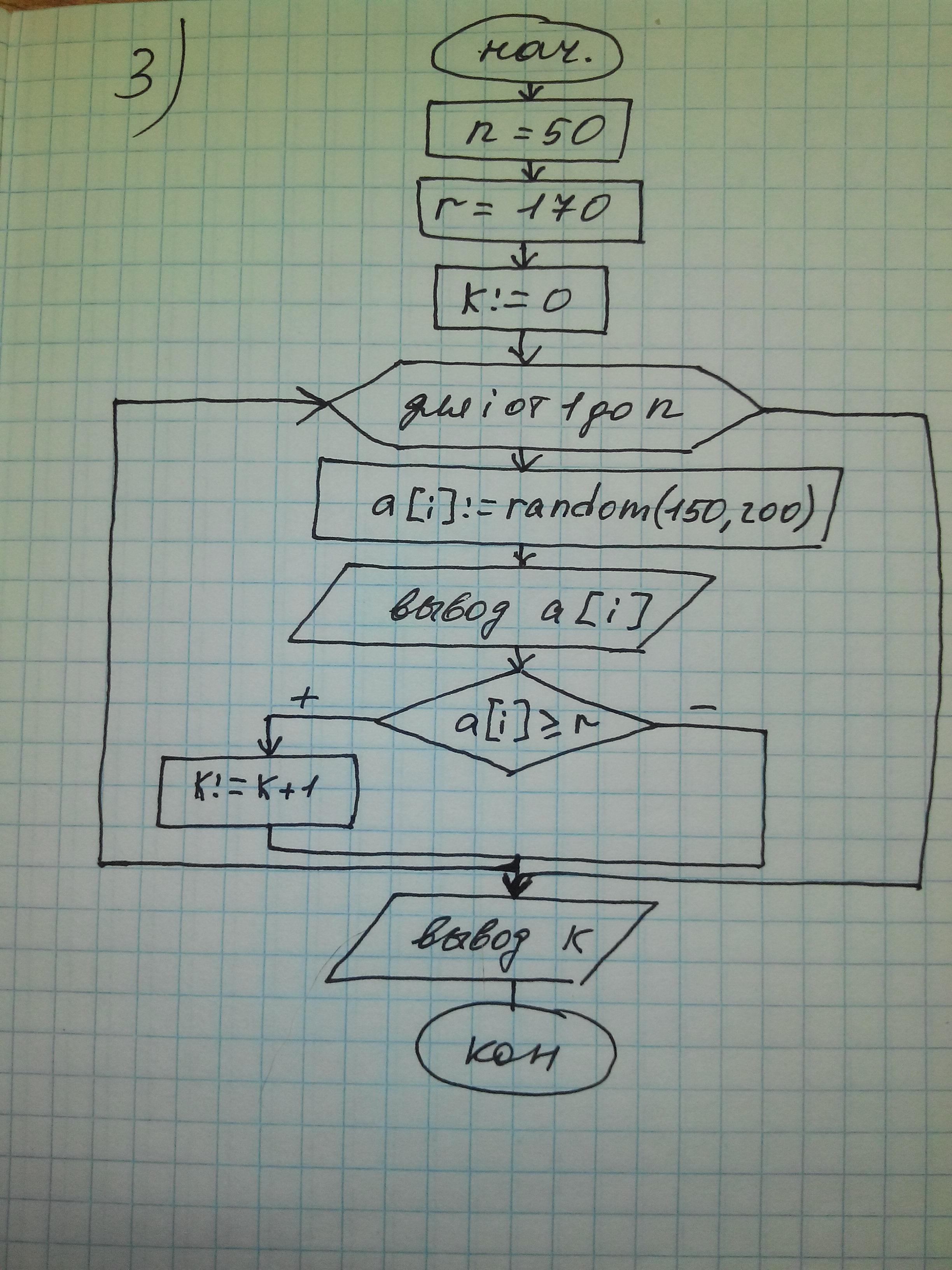 Блок схема положительных элементов массива