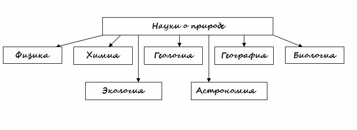 География 5 класс схема наука о природе.