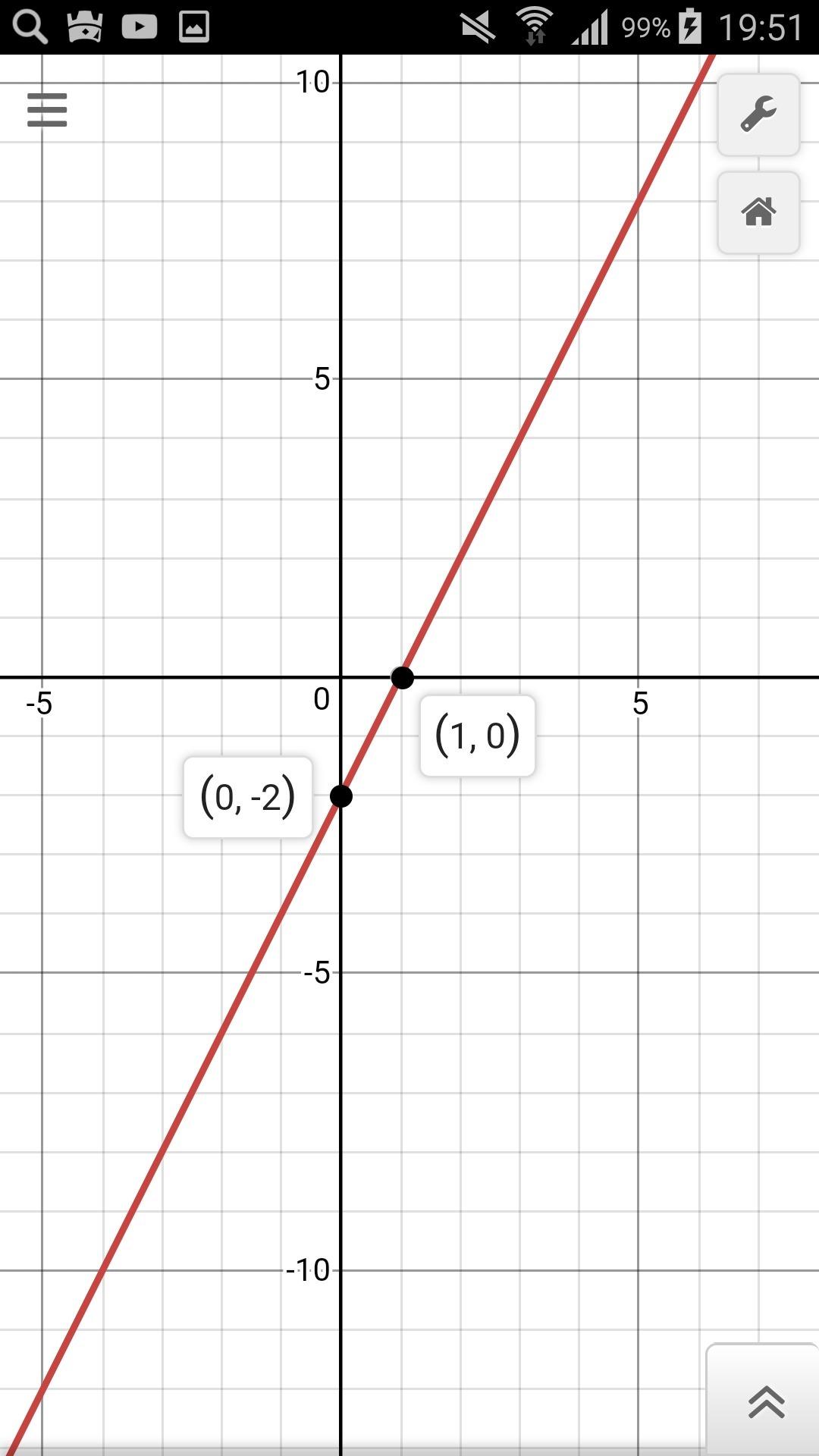 Линейная функция , смещена на 2 вниз с коэфициетом k=2<br><b