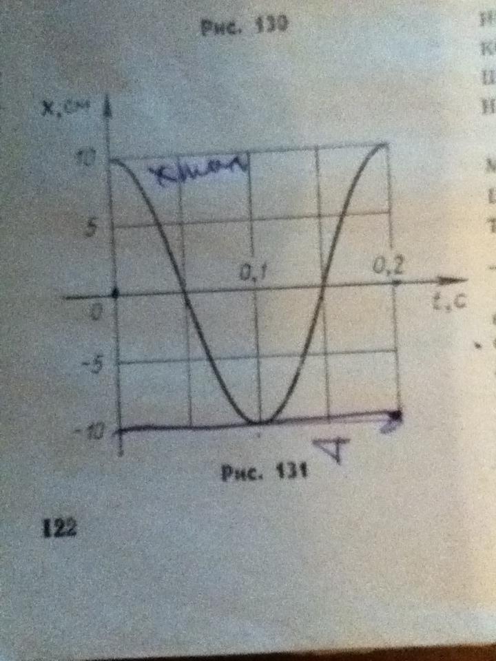 По графику приведённому на рисунке 131 найти амплитуду