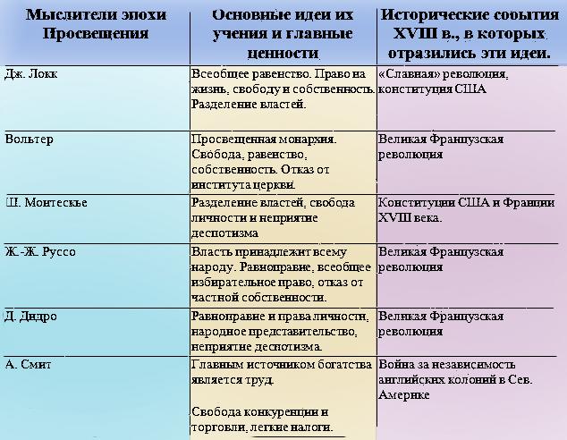 Таблица по истории 7 класс основные идеи просветителей по учебнику юдовского