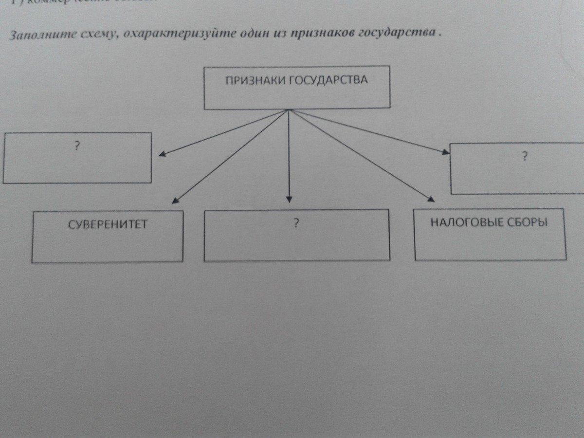Основные признаки государства схема фото 93