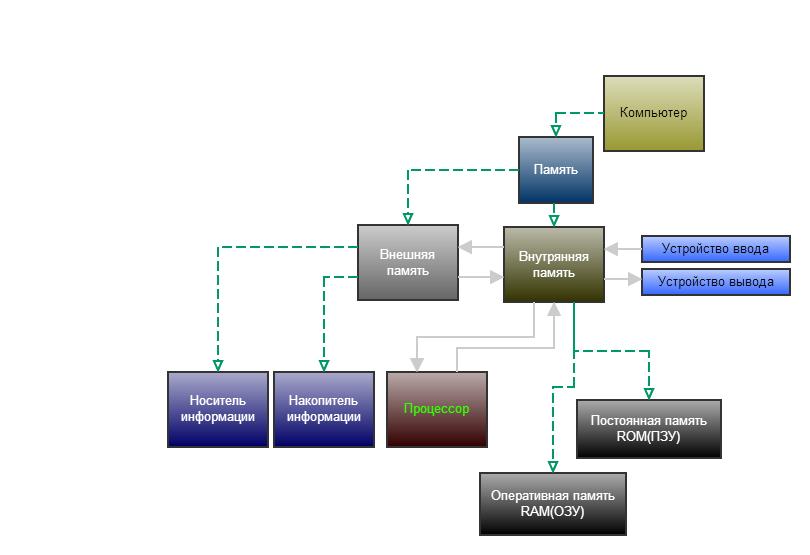 Постройте граф отражающий отношения между следующими объектами фото 113-298