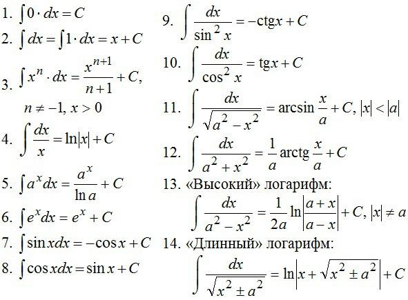 вычисление пределов последовательностей с помощью определенных интегралов многих