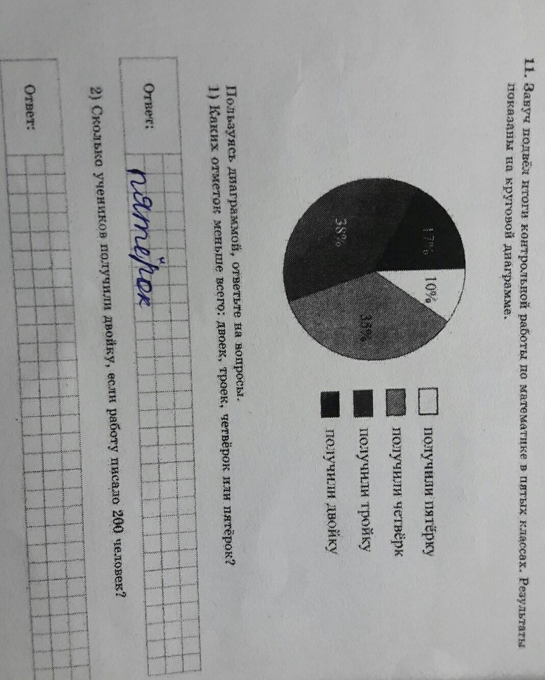 Завуч подвёл итоги контрольной работы по математике в пятых классах.Результаты показаны на круговой диаграмме.2)Сколько учеников получили двойку если работу писало 200 человек?