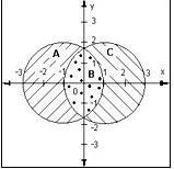 Распишите окружности формулами со значениями