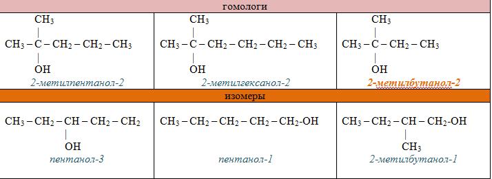 Сн4 метан с2h6 этан c3h8 пропан c4h10 бутан c5h12 пентан c6h14 гексан c7h16 г