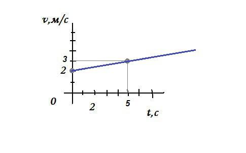 уравнение движения тела имеет вид x 100