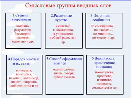 3.как с помощью перечисления задать принадлежность элементов справочника к той или иной смысловой группе