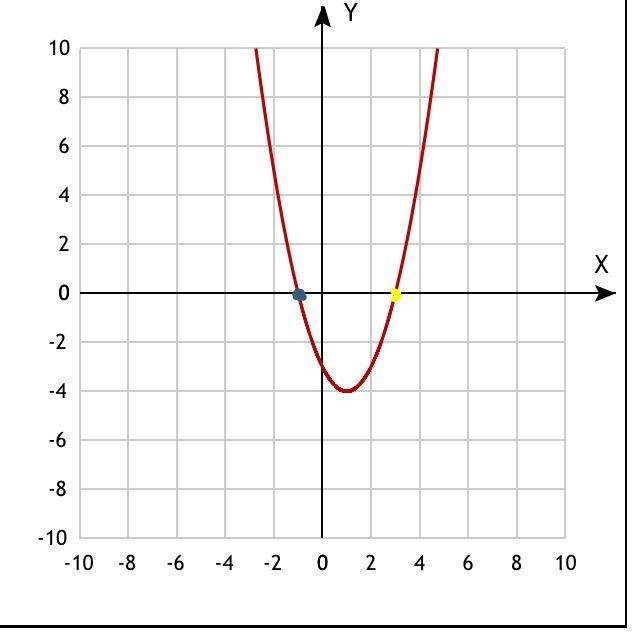 1) строим график - парабола. <br>Ищем точки <br>Х. 0. 2. 4.