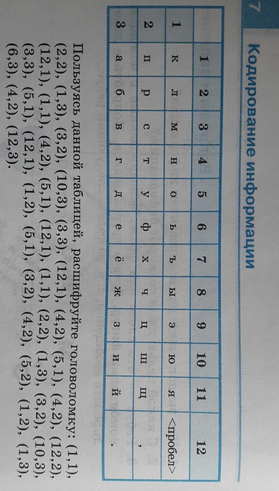 Каждой букве алфавита поставлена в соответствии пара чисел : первое число - номер столбцу, а второе - номер строки следующей кодовой таблицы: