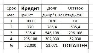 взять в долг 250 рублей