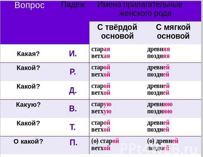 padezhnie-okonchaniya-zhenskogo-roda