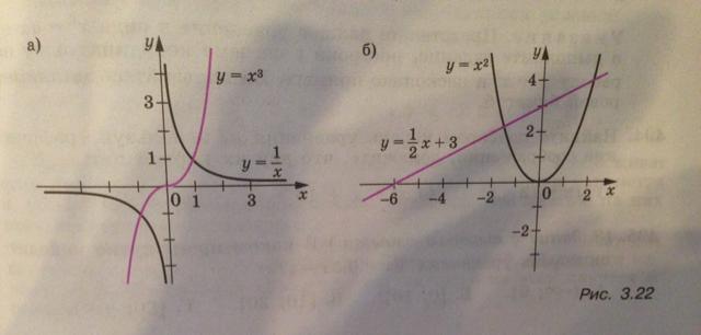 Изображение к вопросу Выясните с помощью графиков, показанных на рисунке 3.22, сколько корней имеет уравнение : x^3=1/x. Запишите его корни. Загрузить png