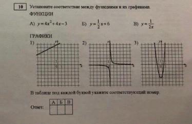 Установите соответствие между функциями и их