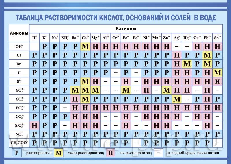 таблицы по химии фото крошка