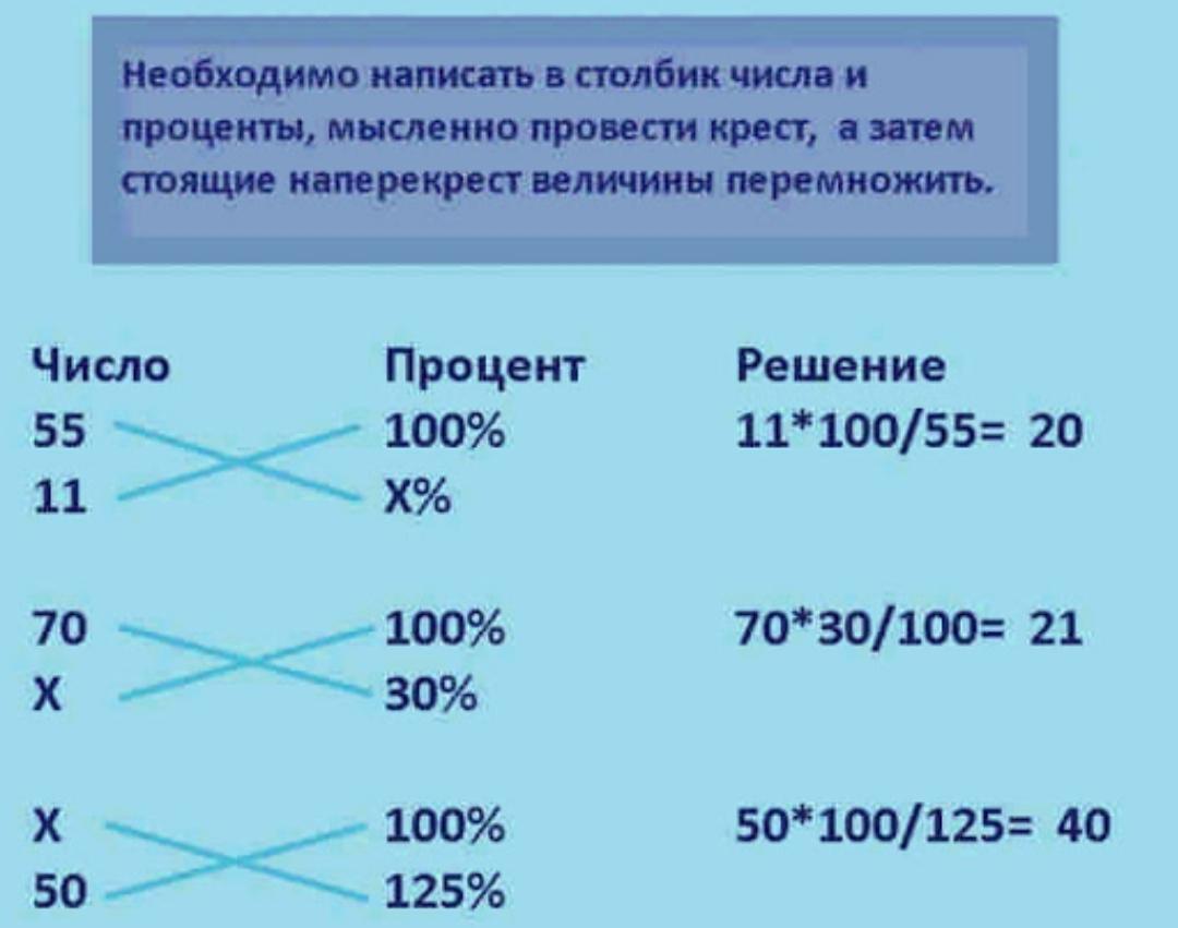 как считаются проценты по займу