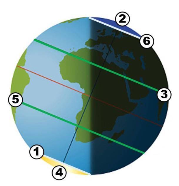 Какой цифрой на картинке обозначены:Южный полюс —