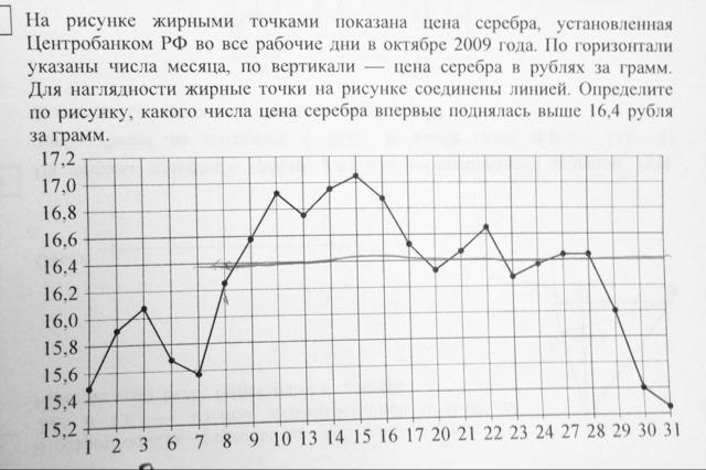 На рисунке жирными точками показана цена серебра установленная 2009