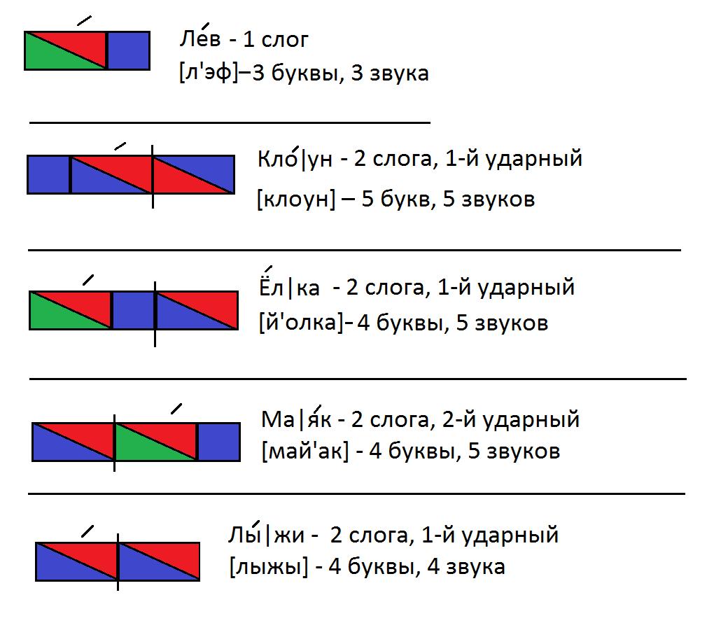 Как составить звуковую схему Схема слова льёт 1 класс