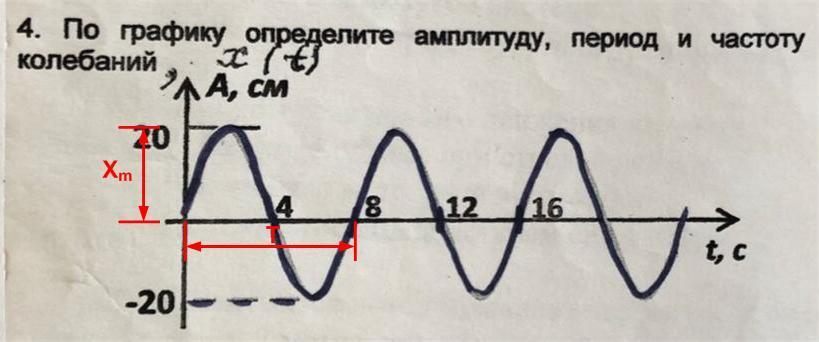 По графику определить период частоту и амплитуду