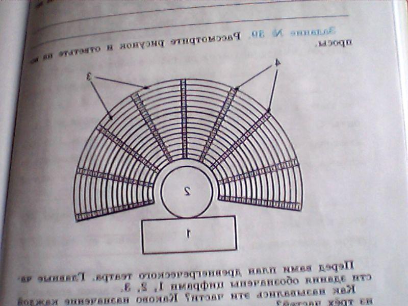 Главные части древнегреческого театра