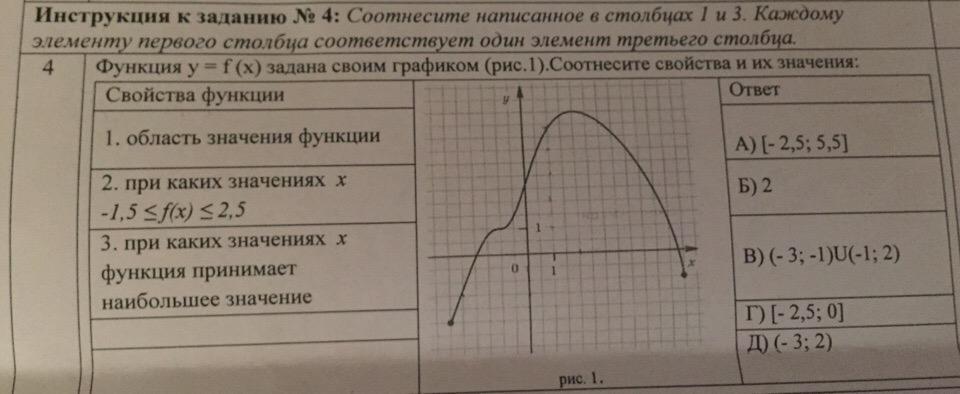Функция F(X) задана графиком.соотнесите свойства и