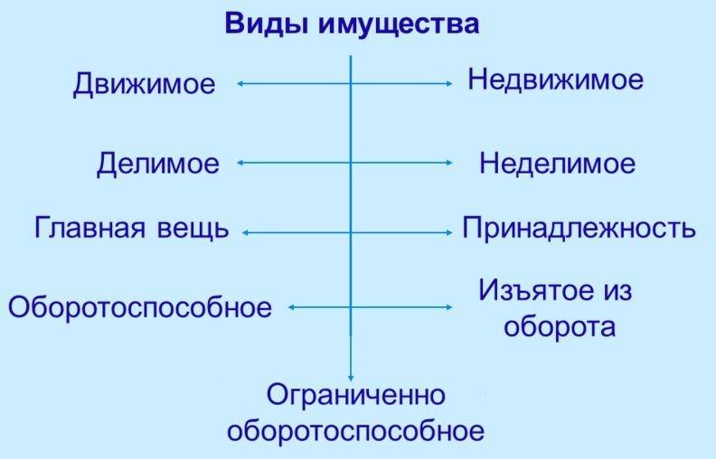 знания по разделу имущества