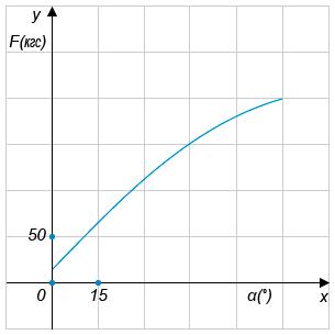 При проектировании транспортера необходимо учитывать допустимую силу натяжения продажа фольксваген транспортер бу татарстан