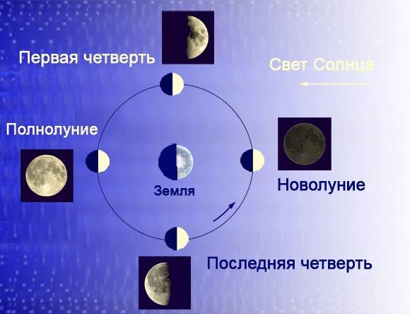 в какую фазу луны лучше искать работу Термобелье оптом