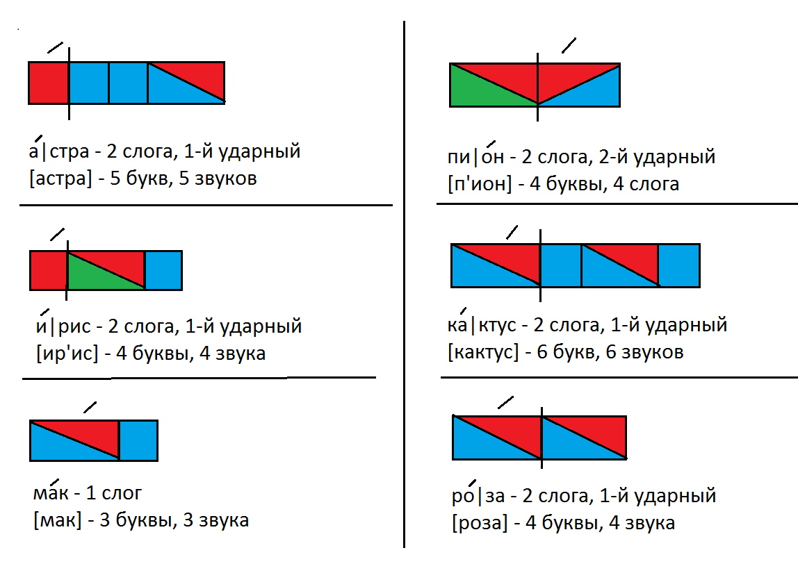 Как нарисовать схему предложение
