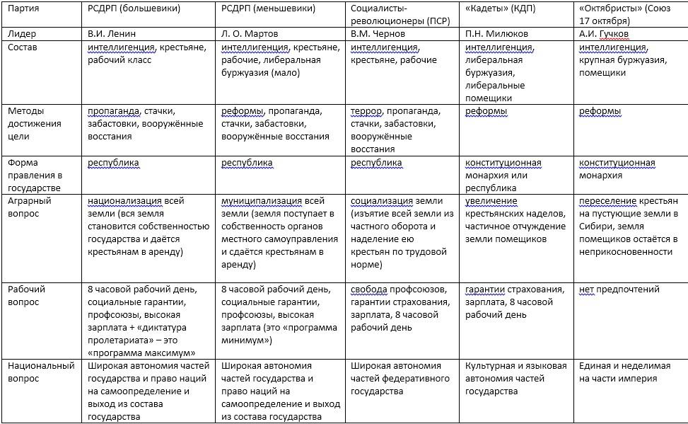Таблица по истории 9класс политические партии