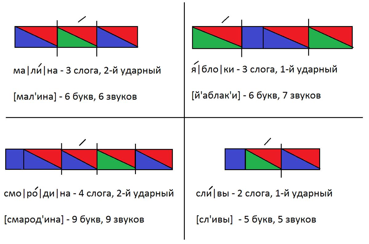 Схема слова баранка 1 класс 634